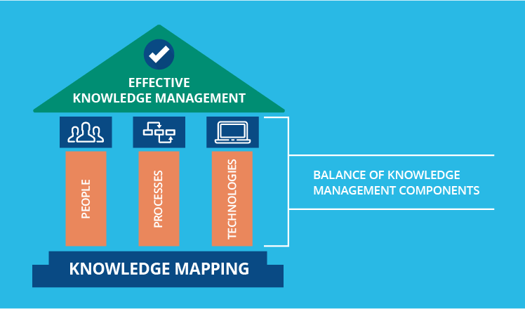 Balancing knowledge management components