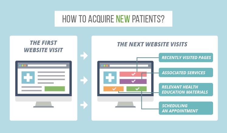 Medical website: Patient Acquisition