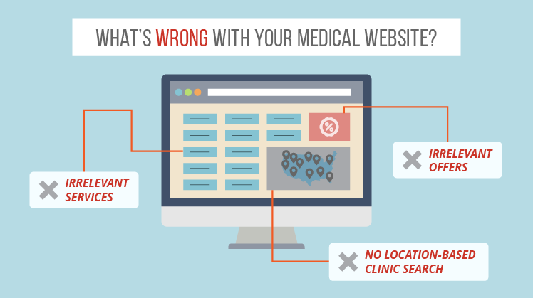 Wrong Medical Website Personalization