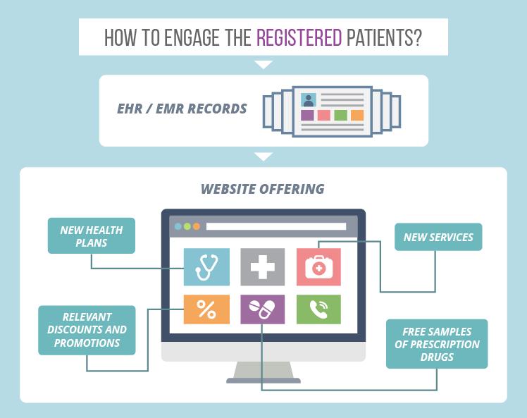Medical website: patient retention