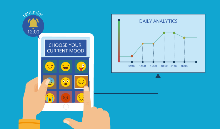 Mental healthcare apps: Mood tracking apps