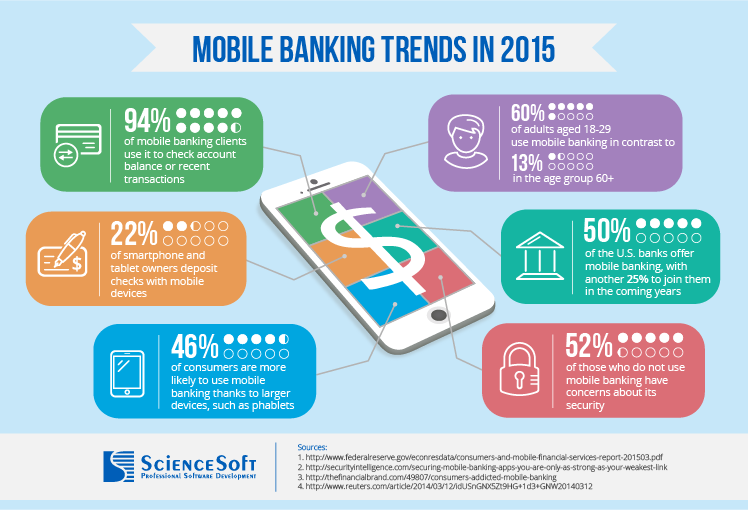 Mobile banking trends in 2015 - ScienceSoft