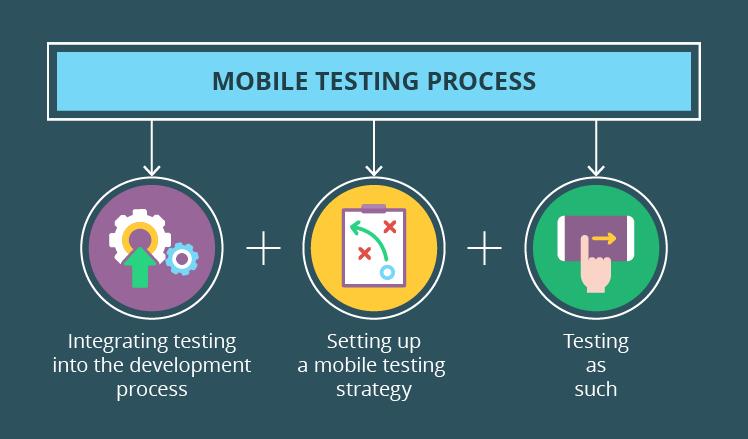 Mobile testing process