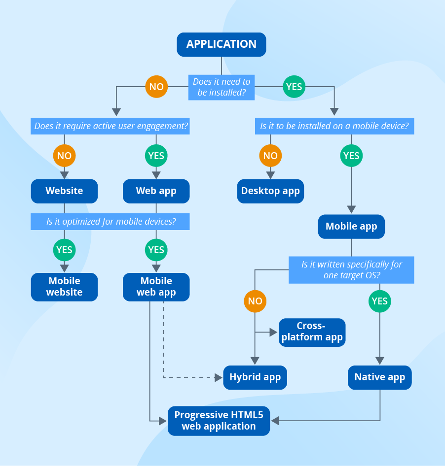 Types of apps Infographic - ScienceSoft