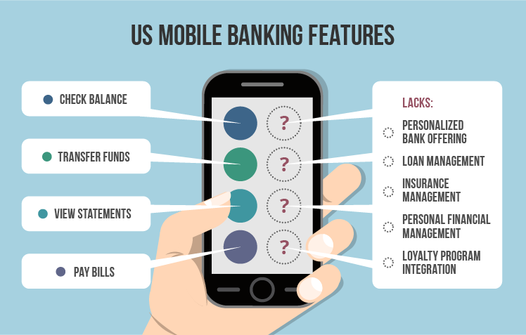 US mobile banking features