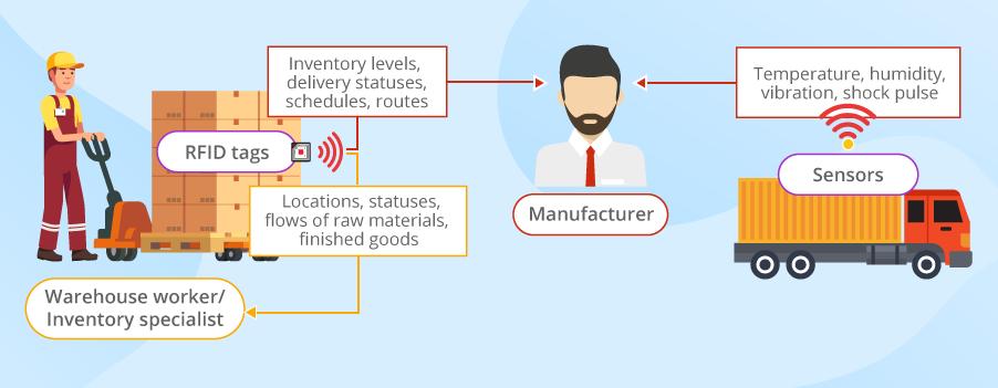 iot-driven supply chain segments