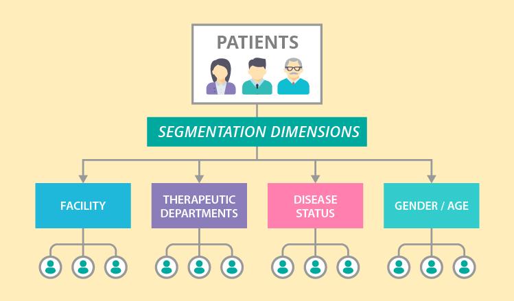 Patient segmentation