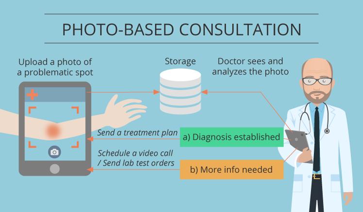 Photo-based consultation