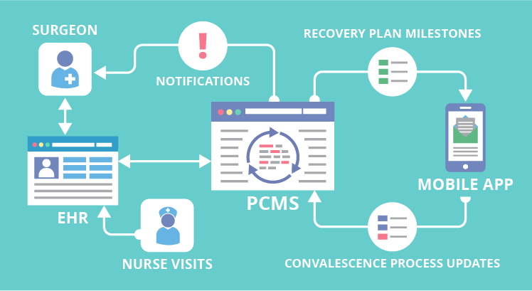Architecture of postoperative care management system