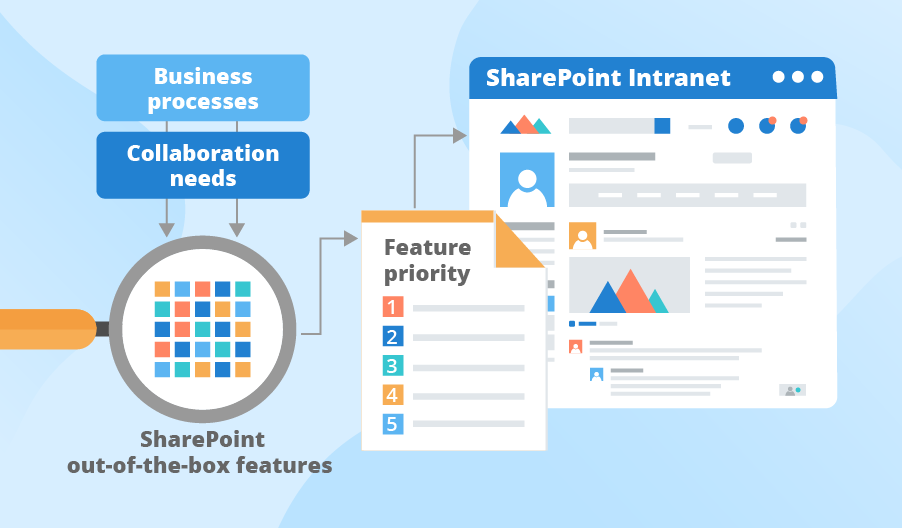 Prirotizing SharePoint intranet features