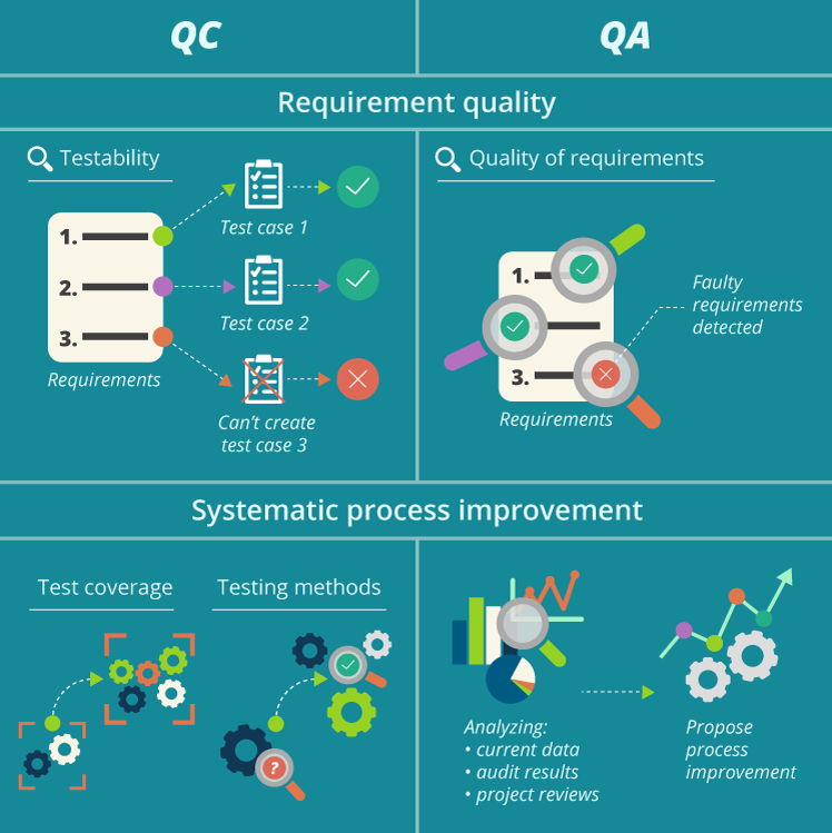 QA and QC: requirement quality and process improvement