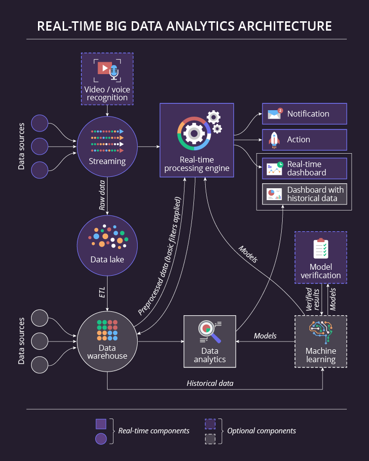 Real-time big data analytics architecture