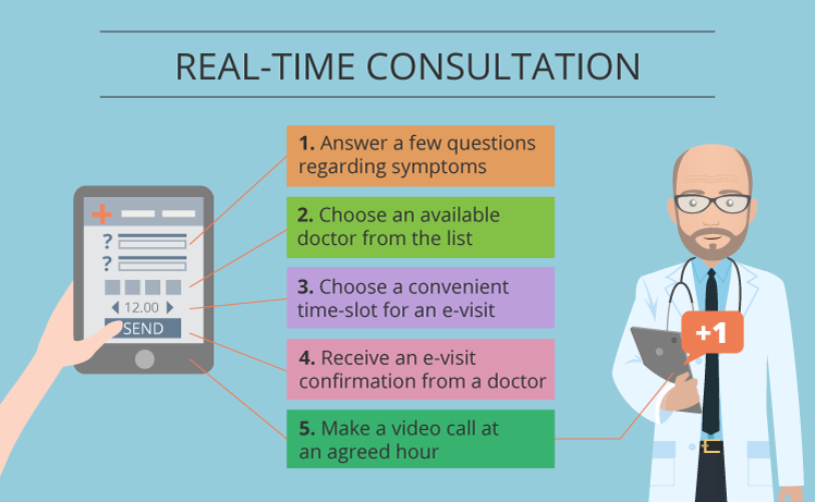 Real-time consultation