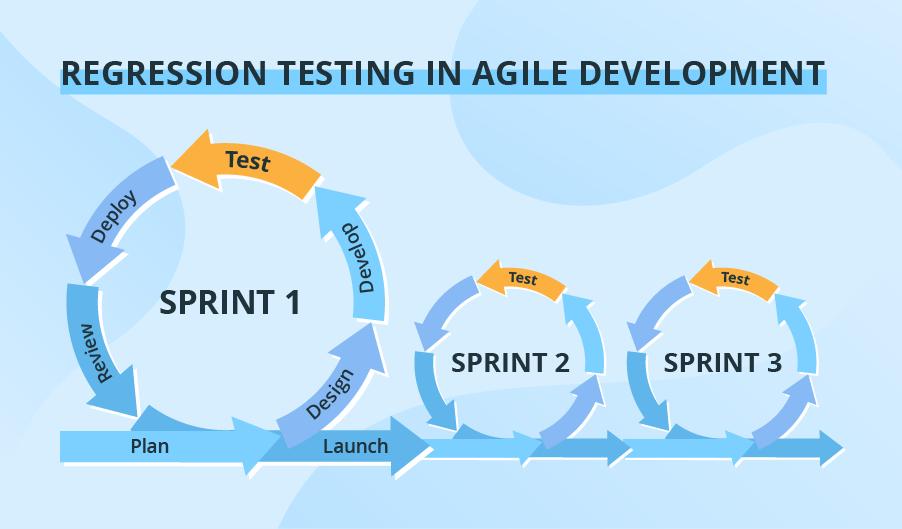 Optimizing regression testing in Agile development