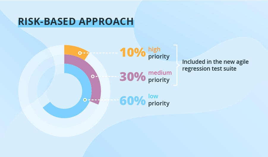 Regression testing prioritization: Risk-based approach