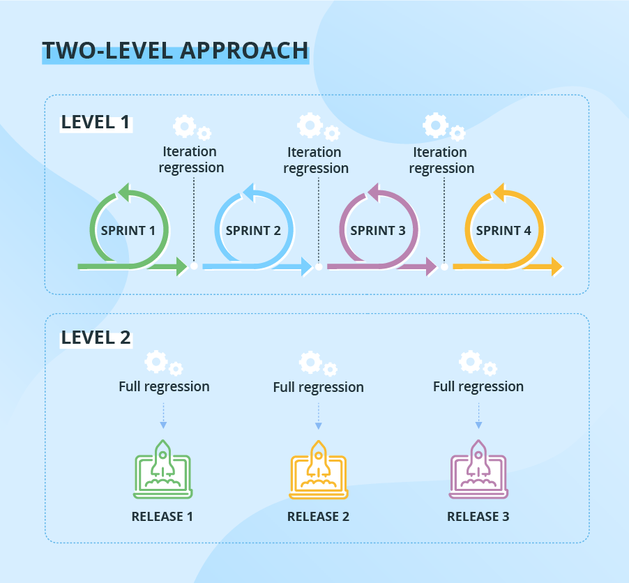 Regression testing prioritization: Two-level approach