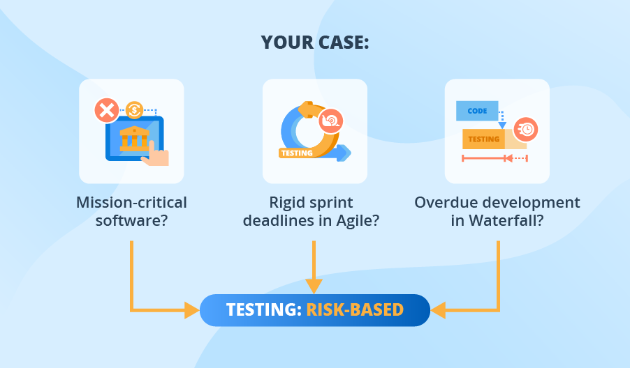 Risk-based testing cases