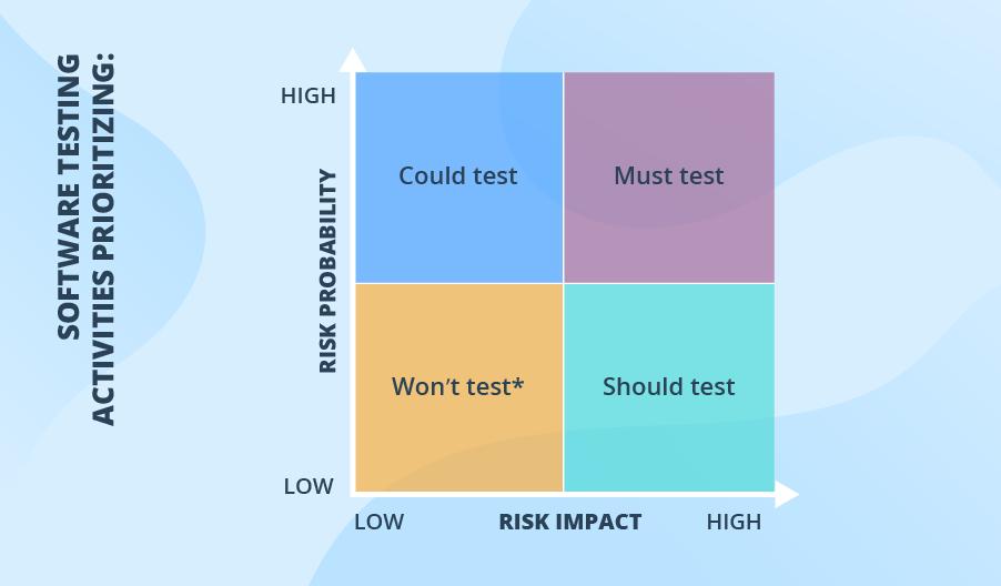 Risk-based testing matrix