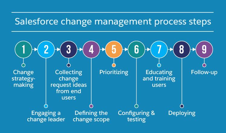 Salesforce change management steps