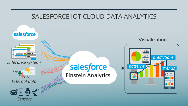 Salesforce IoT cloud analytics