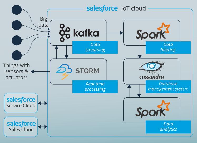 Salesforce IoT cloud structure
