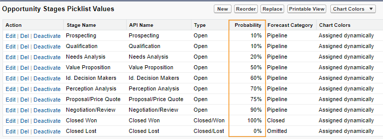 Out-of-the-box Salesforce opportunity stages probability values