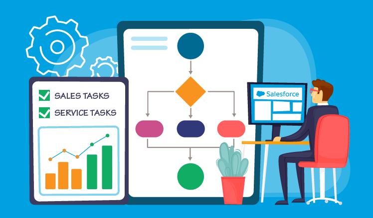 Salesforce Workflows Automation