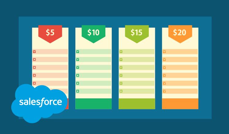 Salesforce Price Books