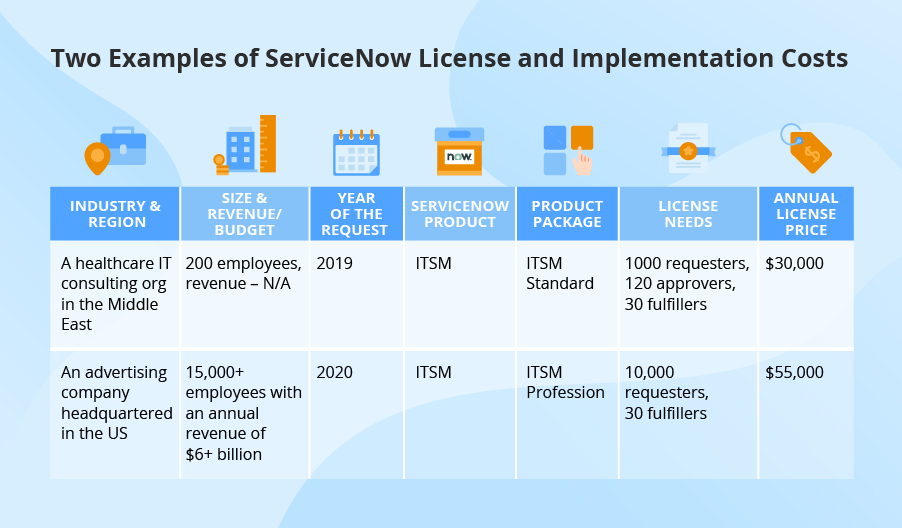 ServiceNow pricing examples