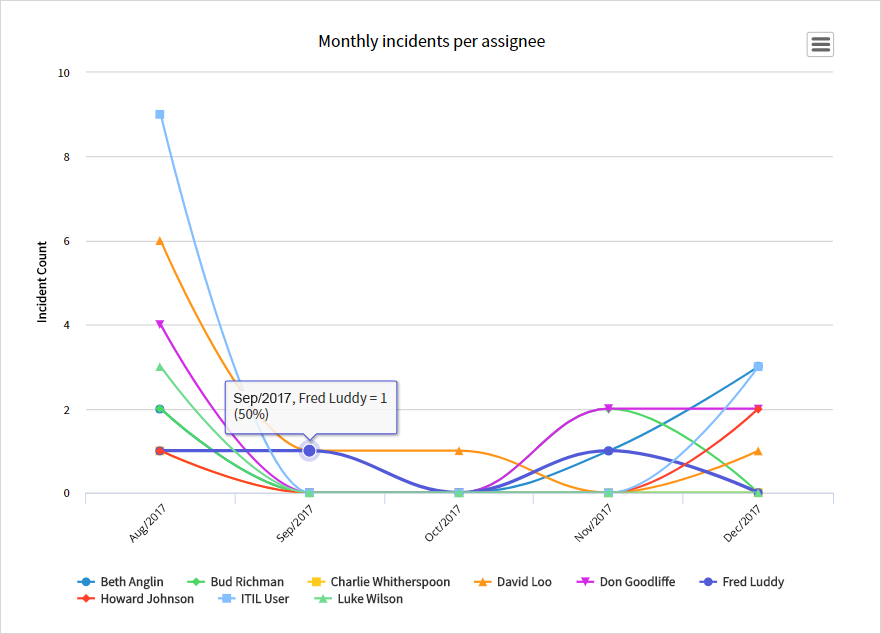 ServiceNow report on incidents per assignee
