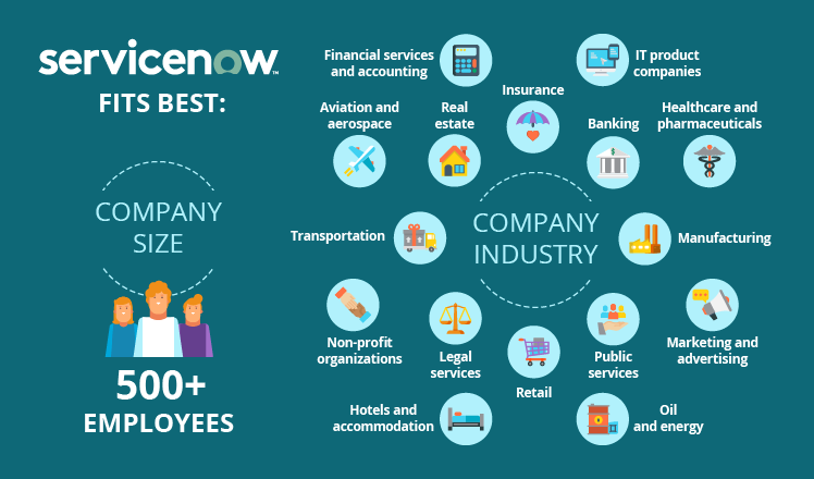Who can use ServiceNow