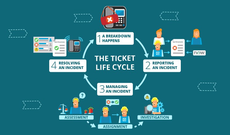 Ticket life cycle in ServiceNow