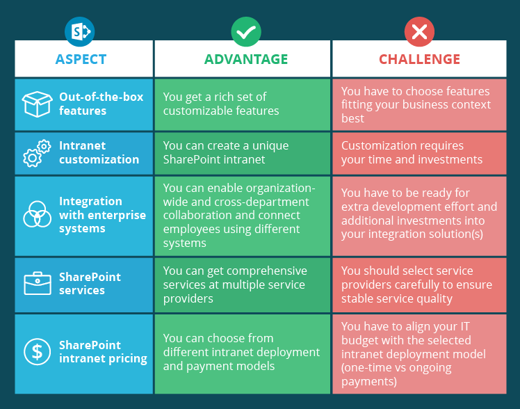 Why choose a SharePoint intranet