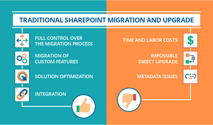 SharePoint migration guide