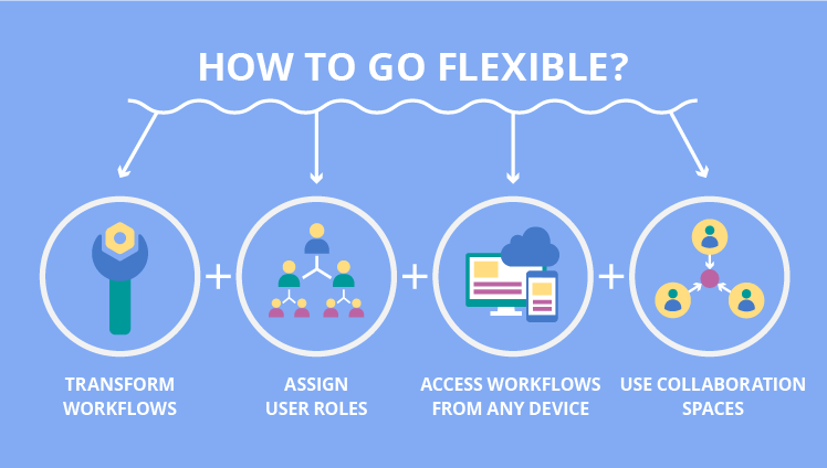 SharePoint workflows: how to go flexible