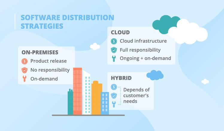 software distribution strategies