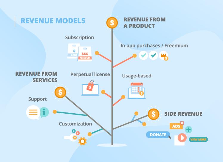 Software revenue models