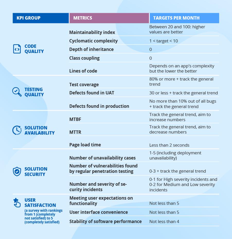 Software KPIs target examples