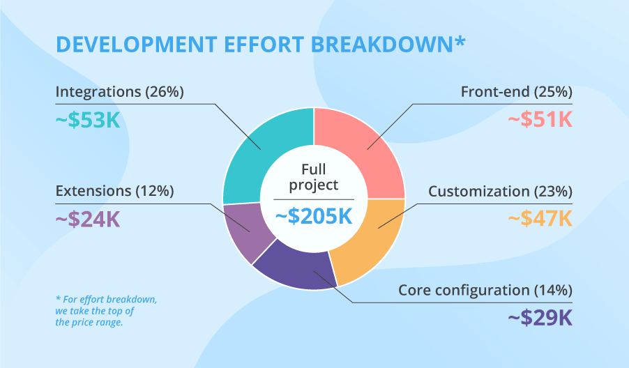 Cost of Magento standard project