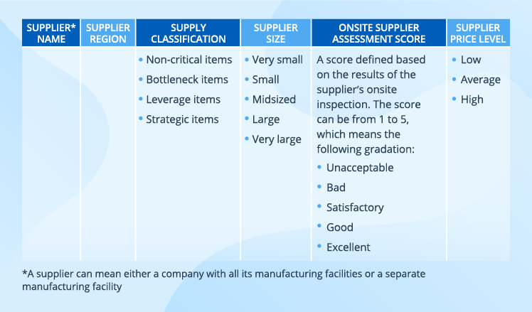supplier-data-for-risk-assessment