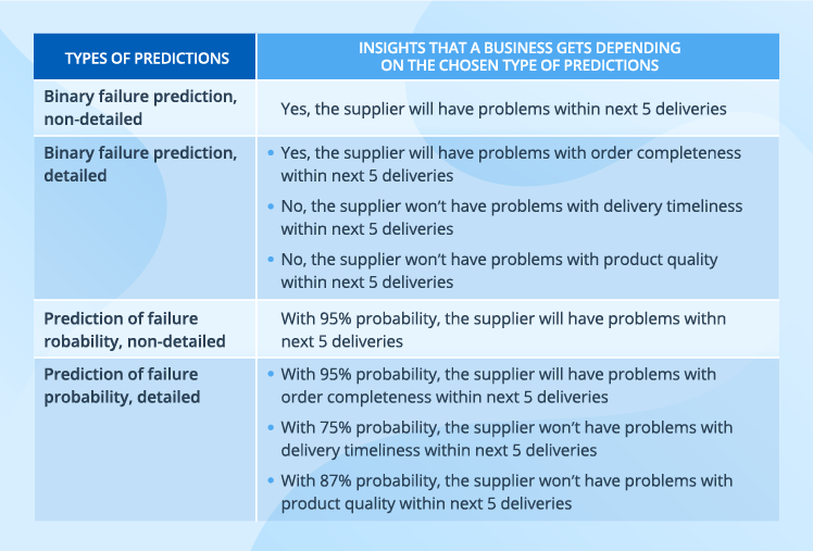 predicting-supplier-failure