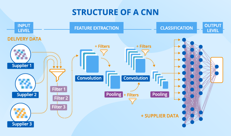 cnn-strusture