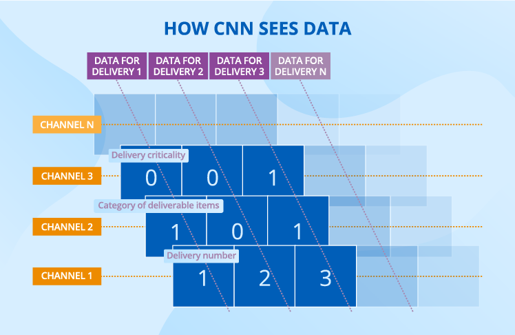 how-cnn-sees-data