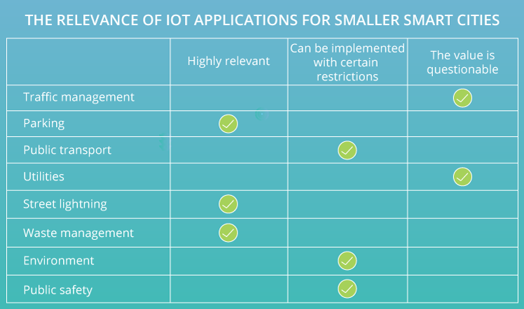 iot applications for smart cities of different sizes