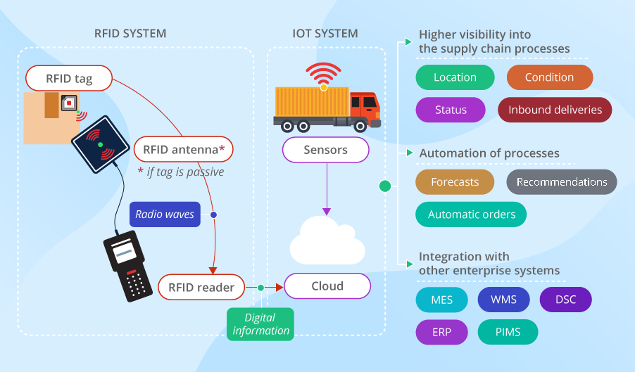 connected supply chain technologies