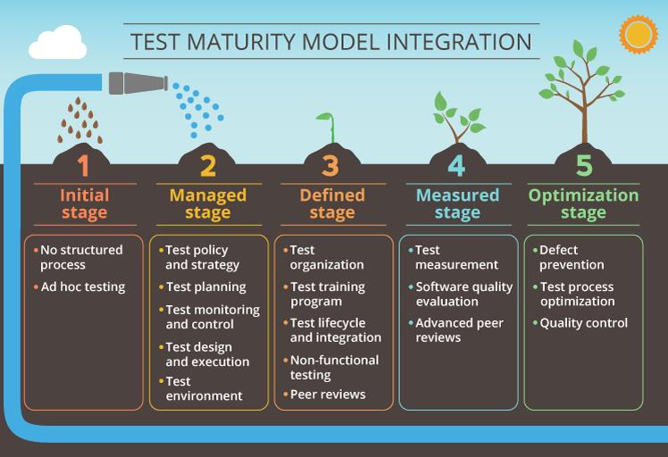 Test maturity model integration