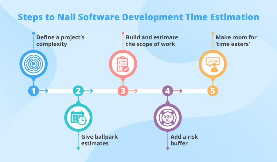 How to estimate software development time