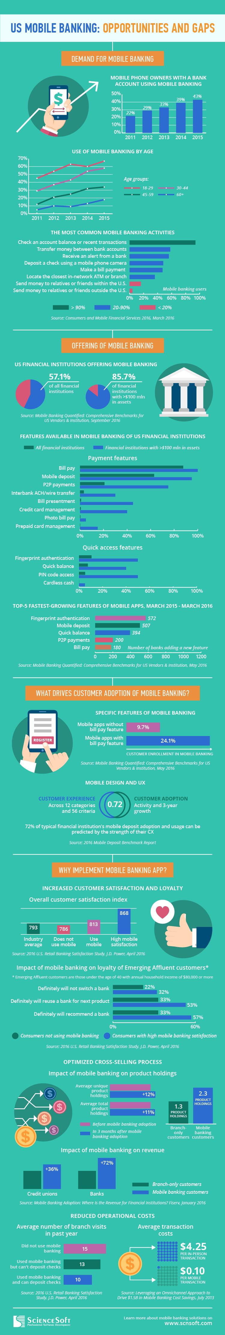 US mobile banking infographics