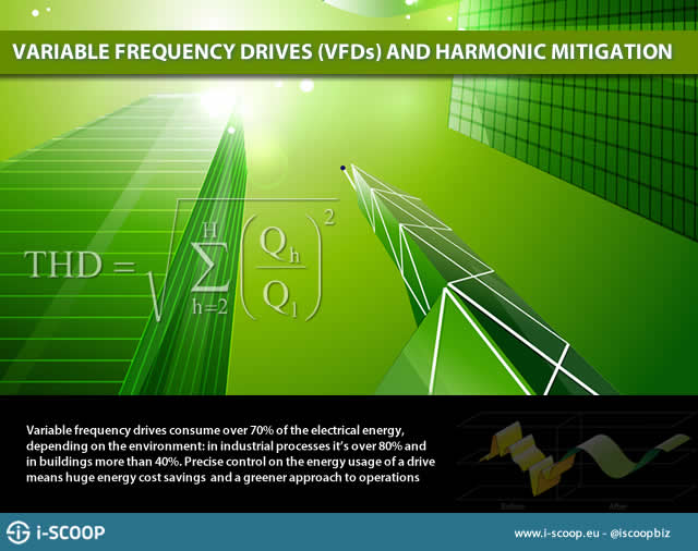 variable frequency drives harmonics mitigation