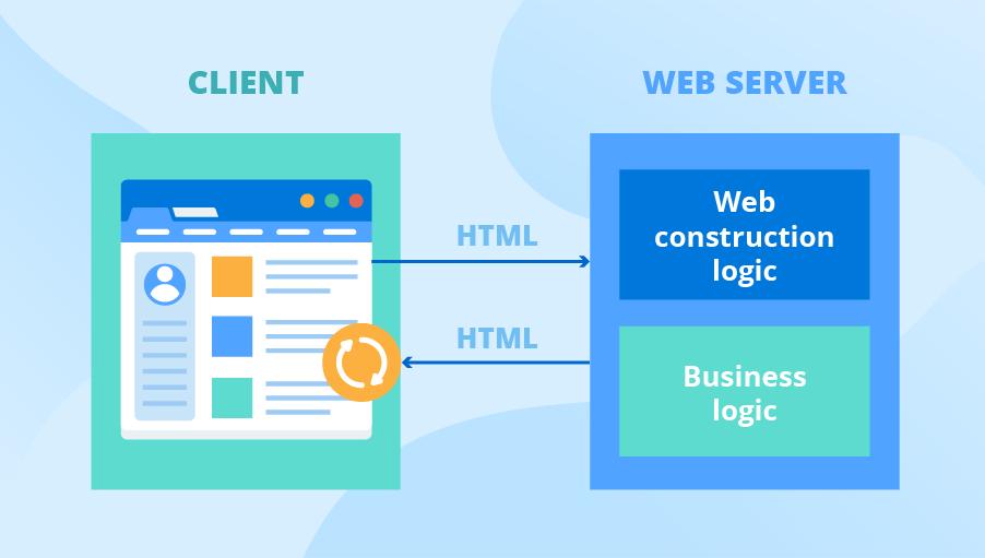 Legacy HTML web app architecture diagram